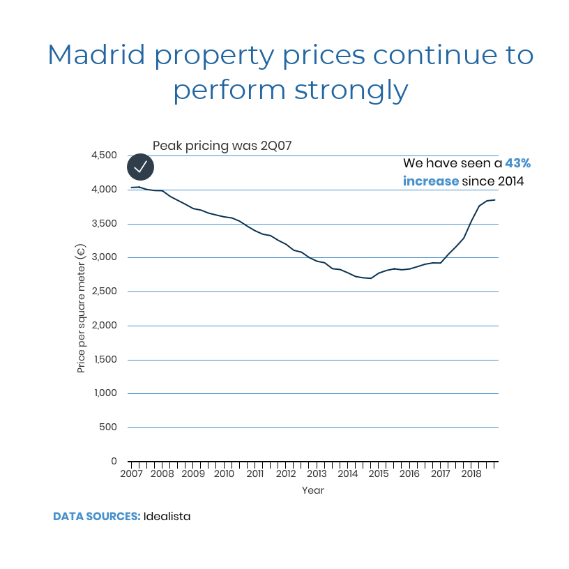 Madrid real estate report, Madrid housing market, flat in Madrid